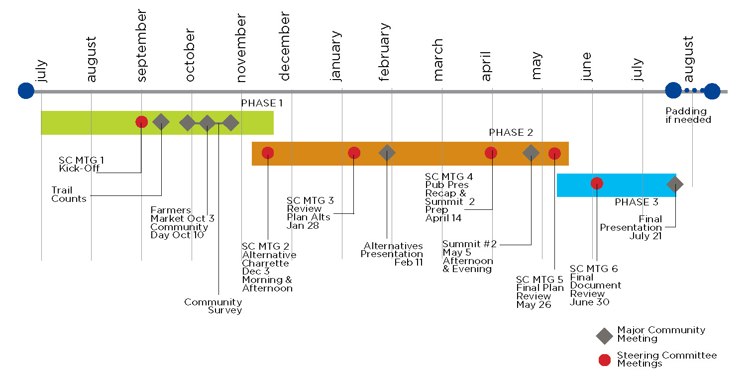 Project Timeline Mrv Moves